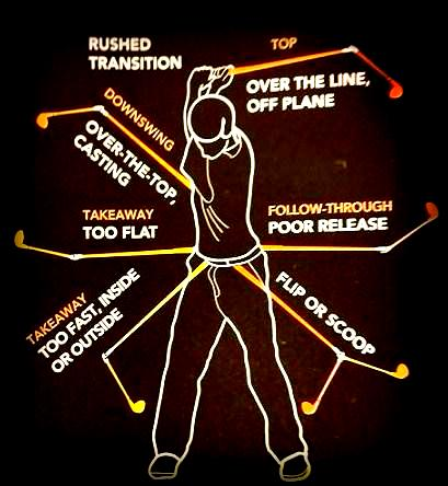 Cool image about Common Golf Swing Flaws - it is cool